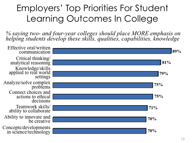A bar chart showing that employers appreciate the learning outcomes aligned with the study of philosophy