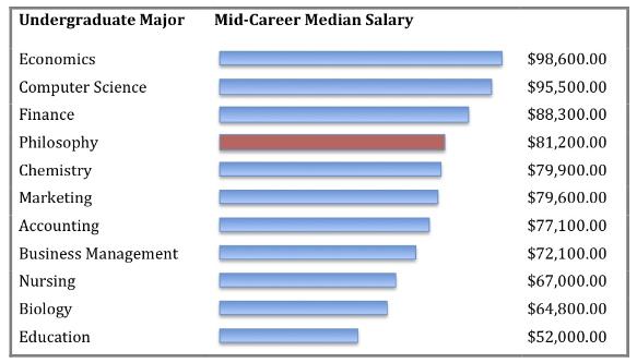Bar graph showing Philosophy majors mid-career make on average $81,200.