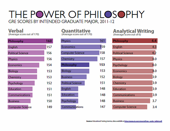 Philosophy majors score highest on GRE scores in Verbal and Analytical/Writing questions. Based on 2011-12 data.
